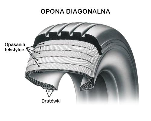 Opona diagonalna