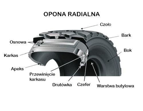Opona radialna